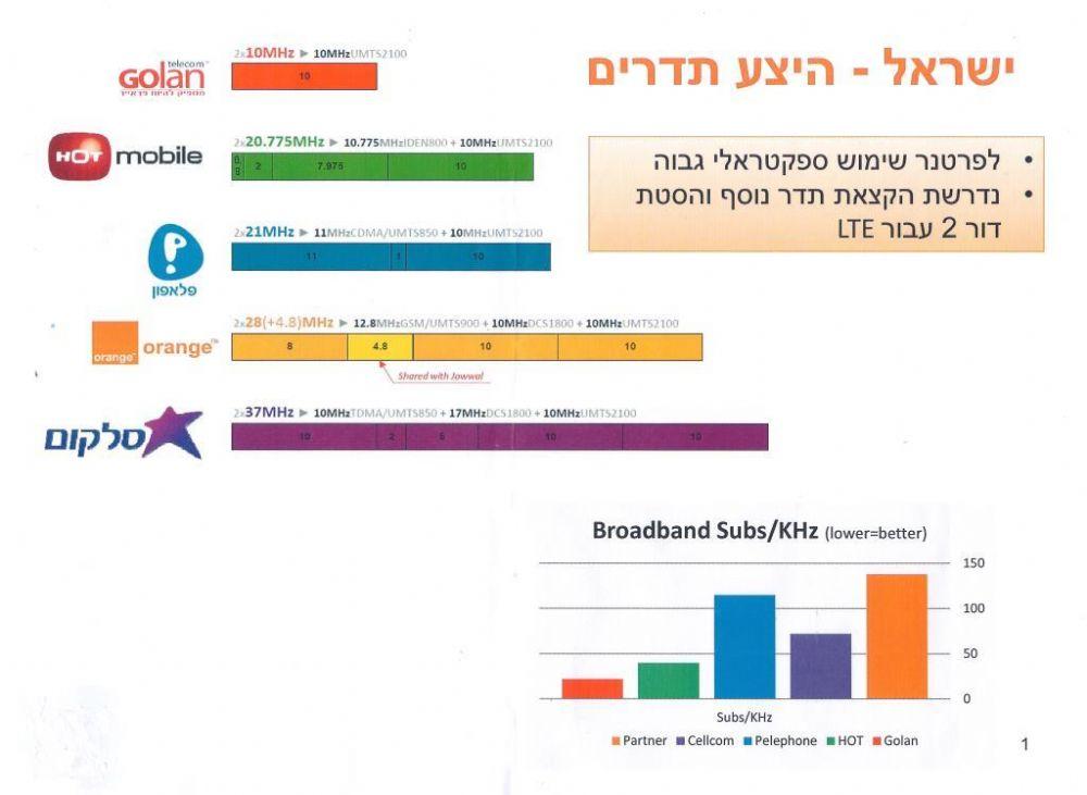 מלאי התדרים בישראל